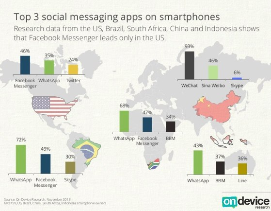 whatsapp global use - Google Search