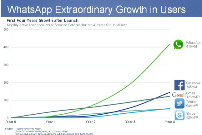 whatsapp vs facebook growth - Google Search-1